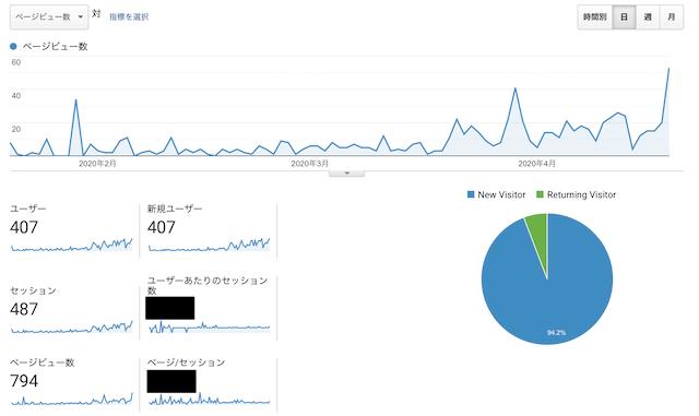 ブログ3ヶ月間の結果