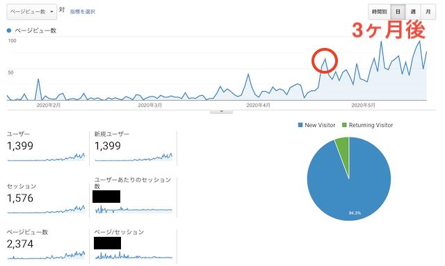 ブログ3ヶ月後に変化あり