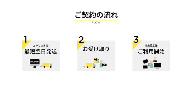 ゼウスWi-Fiを始める3つの手順【最短翌日利用できます】