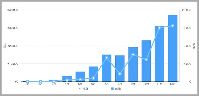 ブログ1年間の収益とpv数のグラフ
