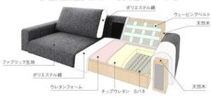 ソファの内部構造の例